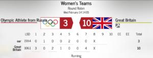ЗОИ 2018 Женщины: Россия — Великобритания 3:10